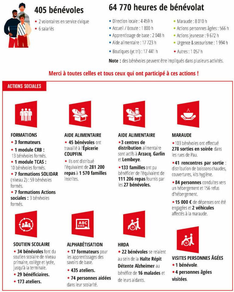 Croix-Rouge-Pau-Chiffres clés