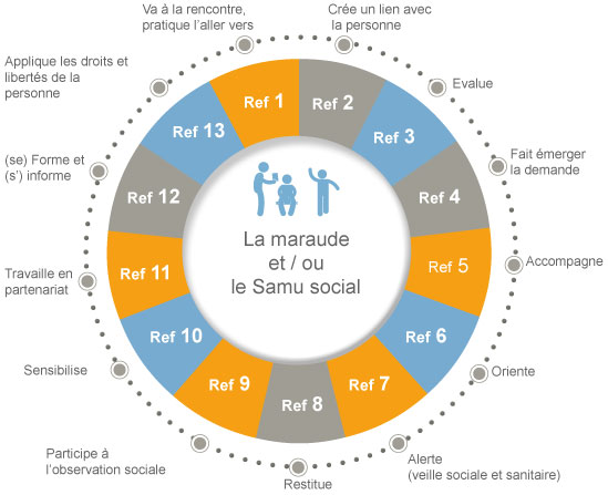 REFERENTIEL-maraudes-Samu-sociaux